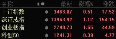 上证指数股票,收评|A股缩量震荡:沪指涨0.51%,深成指涨1.12%,创业板指涨1.65%