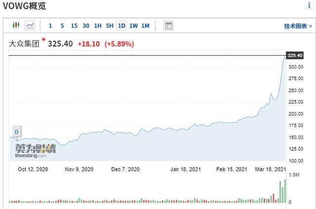 特斯拉股票,特斯拉炒不动?大众一周涨50%,传统汽车股都嗨了