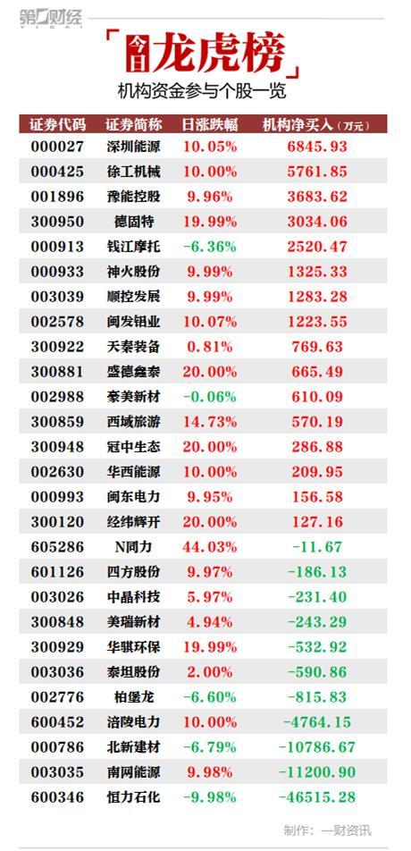 沪深股市行情:16只个股展现组织净买进