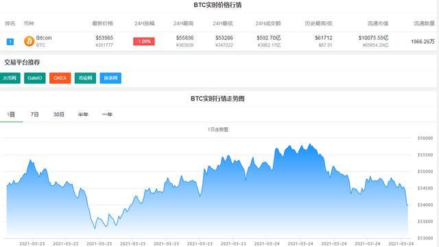 BTC跌破54000美金/枚