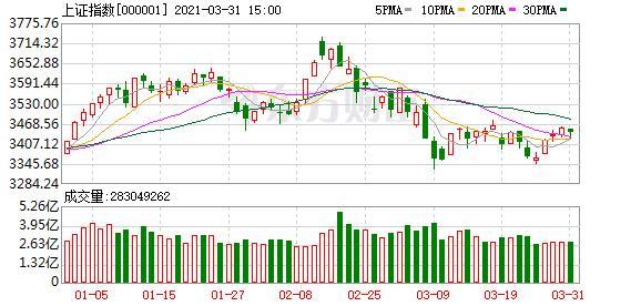 股票指数,A股三大指数收涨:深成指与创业板指涨逾1% 芯片股与酿酒股领涨