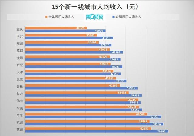 中国一线城市有哪些,15个新一线城市人均收入:三城突破6万,长沙超青岛天津