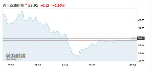 国际原油价格周一下挫,盘里较大下滑超6%