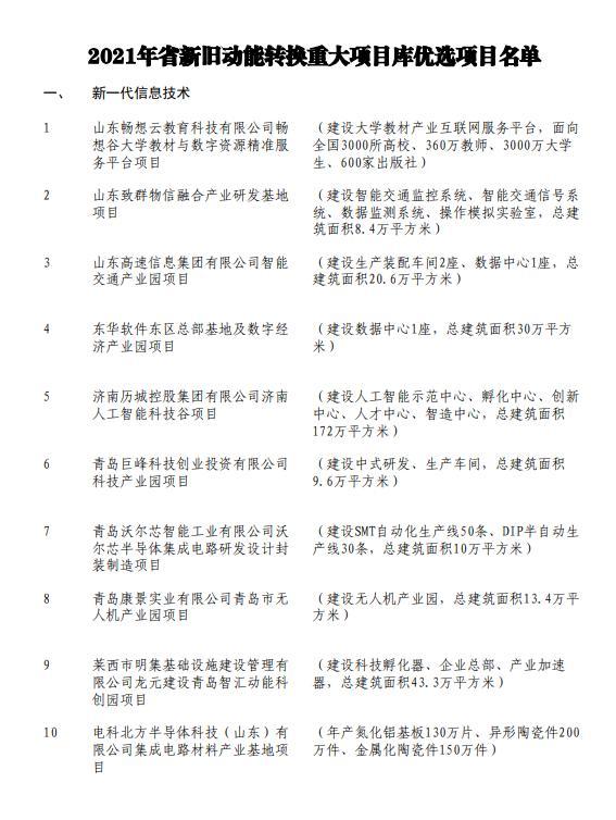 500个!山东省新旧动能转换重大项目库优选项目名单出炉
