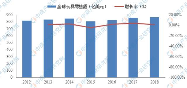 营销现状,2021年全球玩具行业市场现状及发展前景预测分析