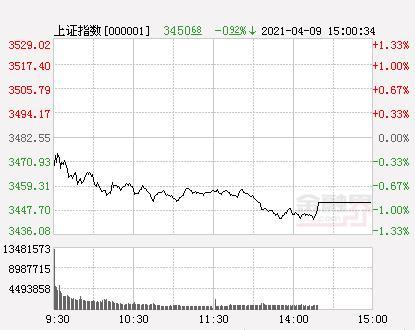 A股三大股指开低 开盘销售市场波动走低