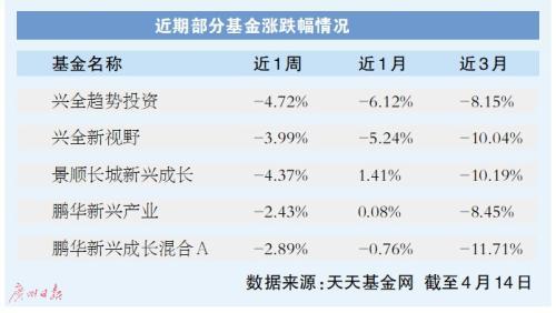 """圆融投资,抱团股频""""爆雷""""基金投资要谨慎"""