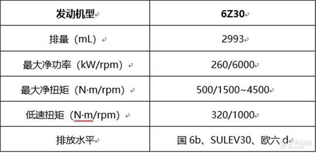 长城公布自主研发3.0T+9AT技术信息 年内量产