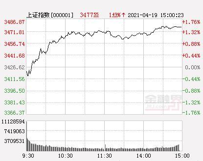 A股三大股指新房开盘跌涨不一 创业板指数暴涨3