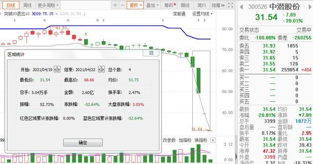 中潜股份周一暴跌7