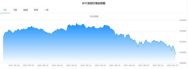 BTC跌穿5000美金/枚 天内下滑逾8%