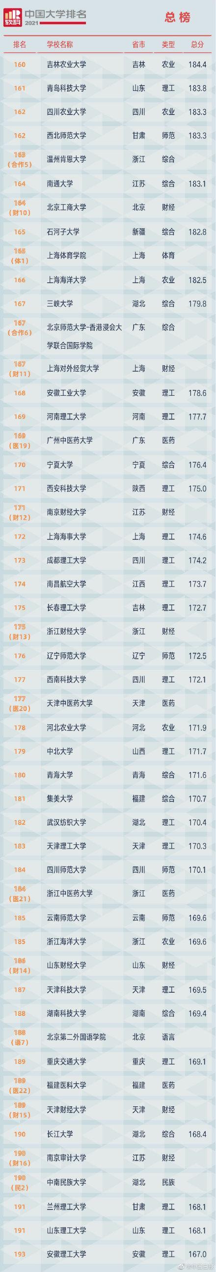 2021软科中国大学排名发布 全球新闻风头榜 第5张