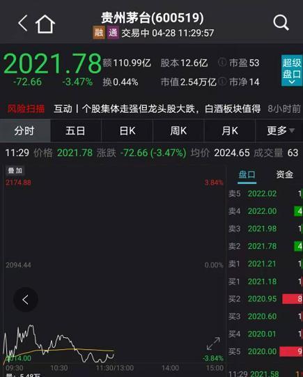 一季度纯利润增长速度创近七年最低 龙头股票贵州茅台集团暴跌超