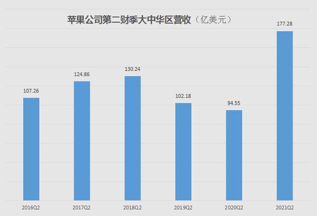 iPhone销售业绩醒目大中华地区营业收入同比增加超出87%