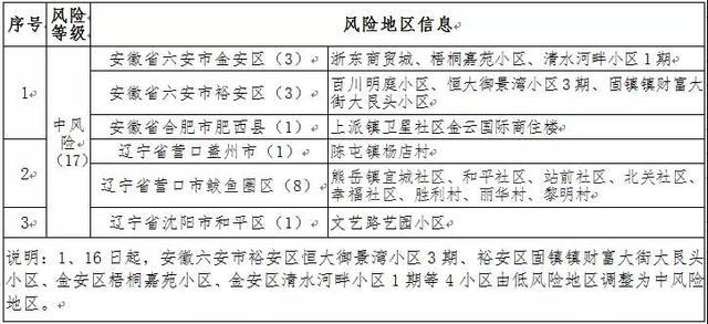 沈阳已隔离4万多人 全球新闻风头榜 第1张