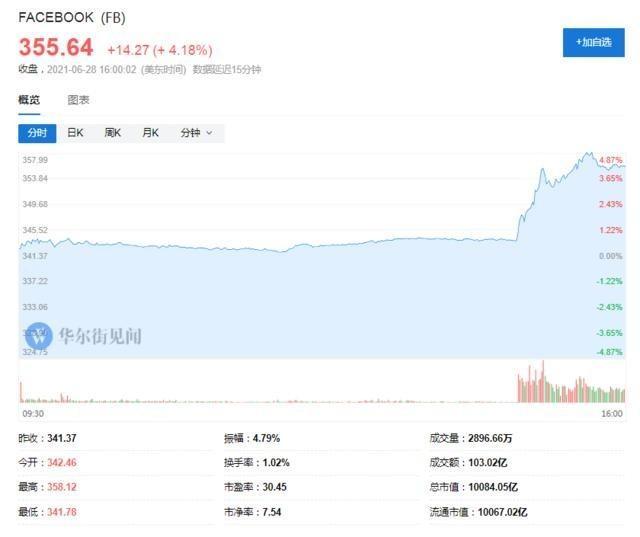 Facebook市值首次突破万亿美元