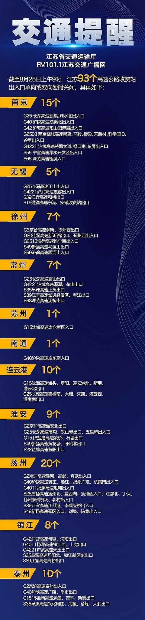 25日江苏93个高速公路收费站出入口和34条普通国省道单向或双向暂时关闭 全球新闻风头榜 第1张