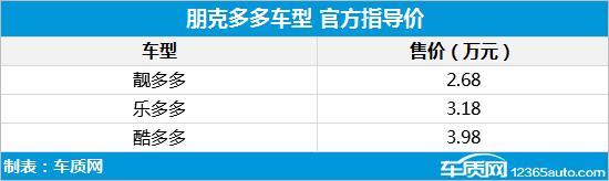 朋克多多正式上市 售2.68-3.98万元 全球新闻风头榜 第2张