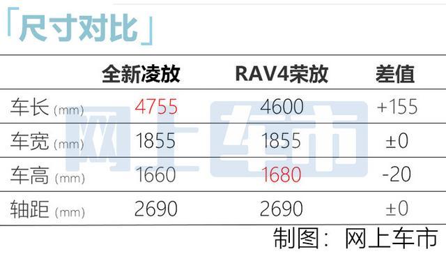 丰田凌放抢先曝光!11月18日开卖,比RAV4精致些,预计20万起售 全球新闻风头榜 第5张