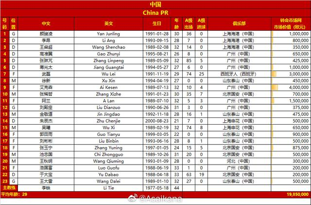 国足战沙特23人名单:高准翼、徐新在列,韦世豪、蒿俊闵落选 全球新闻风头榜 第1张