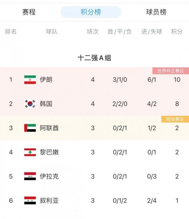 12强赛A组积分榜:伊朗3胜1平领跑,韩国2胜2平第二 全球新闻风头榜 第1张