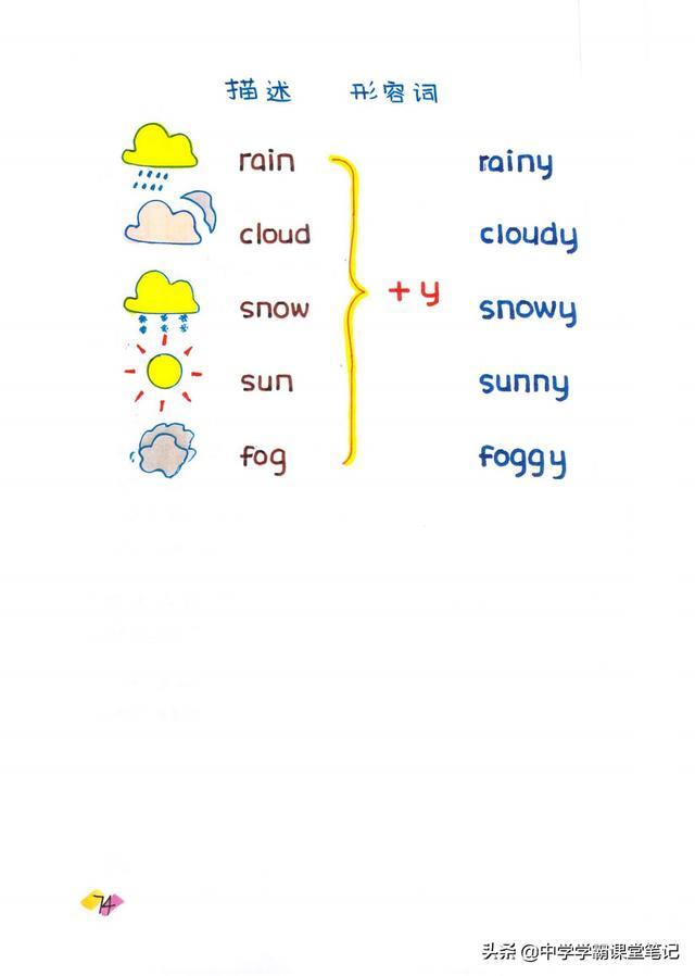 班主任:我把小学英语知识考点提炼为手写导图 配图分类更好理解
