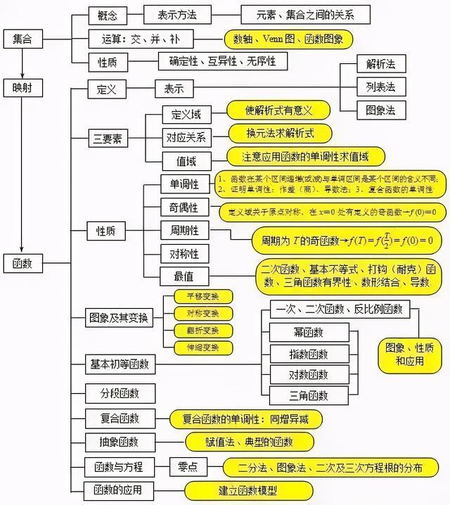 高中数学知识点框架图,将知识点串联起来!超好记