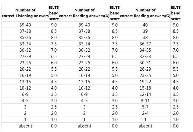 雅思阅读标准,关于雅思阅读分数,你真的了解吗?