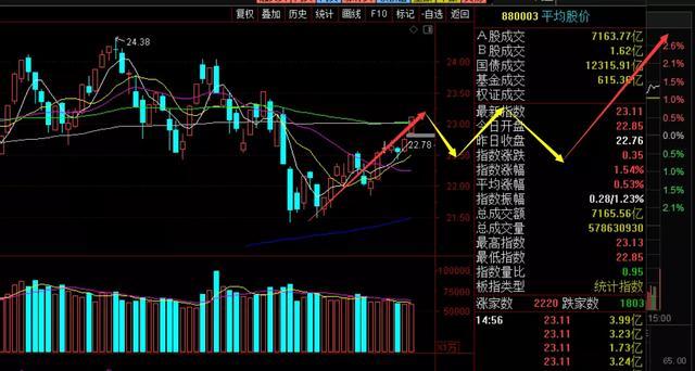 指数值再次反跳,行吧,卖飞走了。那么这儿的市场行情怎样看待?