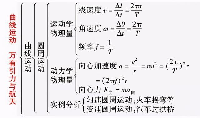 高中物理必修二知识框架,期末复习可用