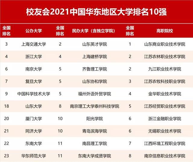 上海有哪些大学,2021校友会上海市大学排名,上海交通大学第1,复旦大学第2