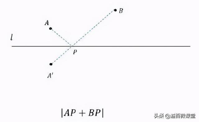 「中考数学」动点最值类压轴题19大解题模型图解+典型例题解析
