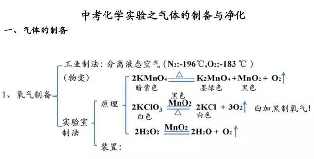 中考化学实验之气体的制备与净化