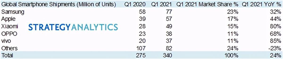 2021年一季度全世界销量公布,感到遗憾的是华为公司被开除