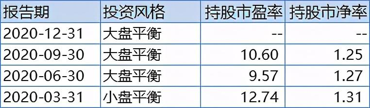 蓝筹股有哪些股票,五只场内低估值蓝筹风格基金(三位全市场明星基金经理)经典整理