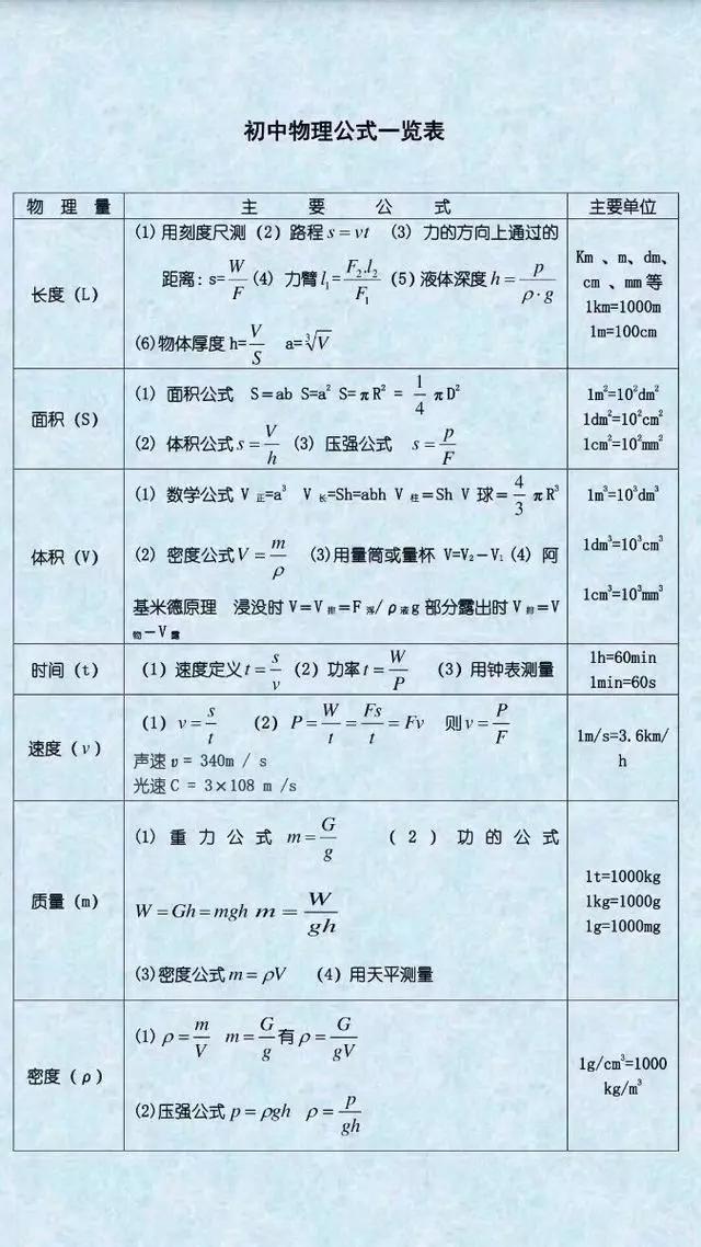 初中物理公式表送给初二初三的同学