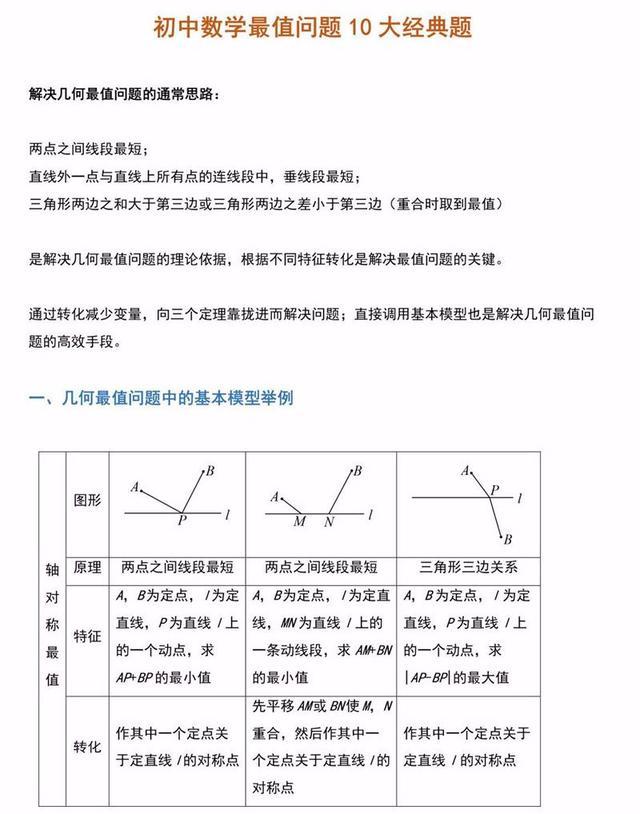 初中数学满分必刷题:最值问题10大经典题型及详解!(可打印)