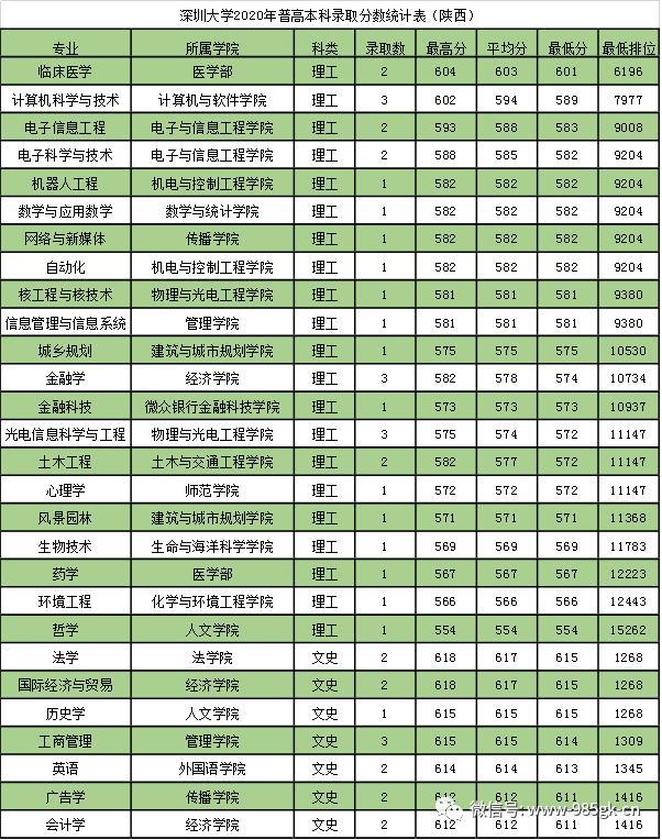 深圳有哪些大学,深圳市排名TOP9的高校