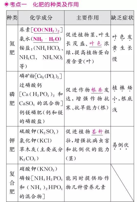 中考化学一轮复习——第24讲 化学肥料