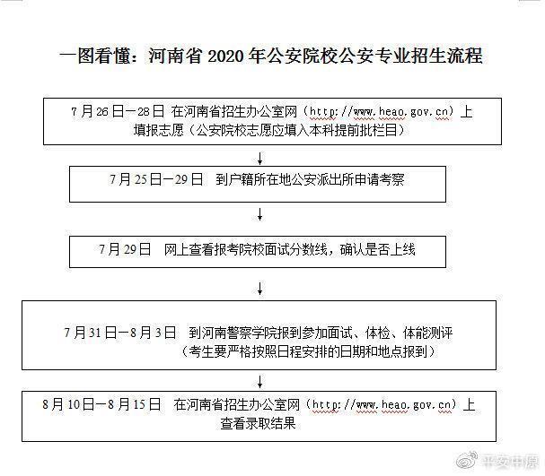 河南教育招生考试院,来圆警察梦!7所公安院校今年在河南招生1806人,报考流程如下