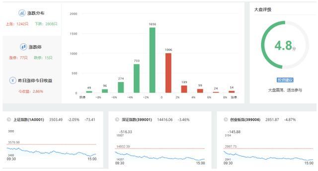 过夜美国股票暴跌A股今日开低后一路下跌,贵州茅台集团再度变成
