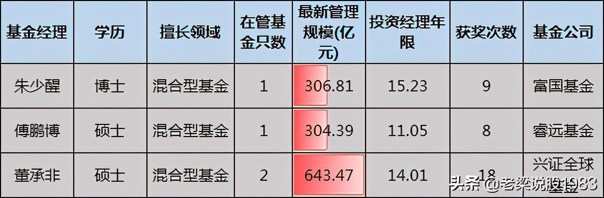 股权投资基金管理公司,顶级基金经理朱少醒、傅鹏博、董承非,谁更优秀?
