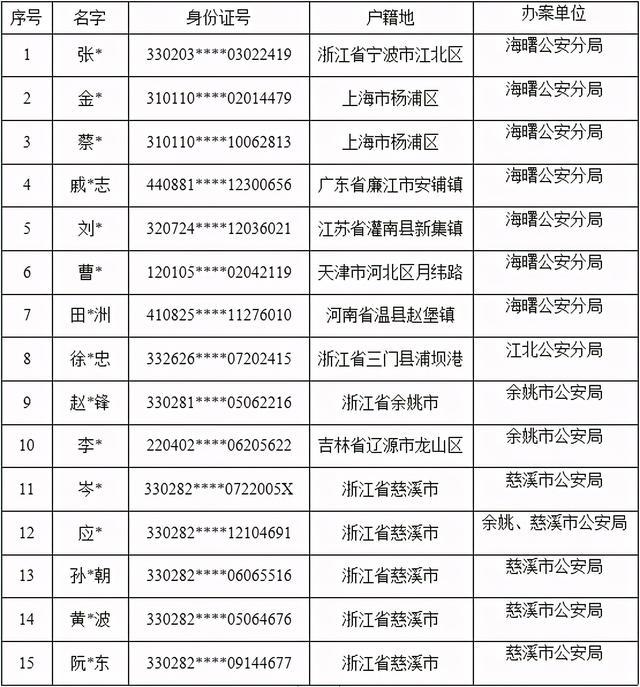 通知消息,正告这15名跨境赌博相关犯罪嫌疑人:立即投案自首!