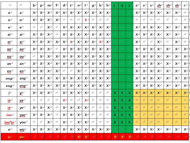 声母有哪些,汉语拼音声母韵母组合表
