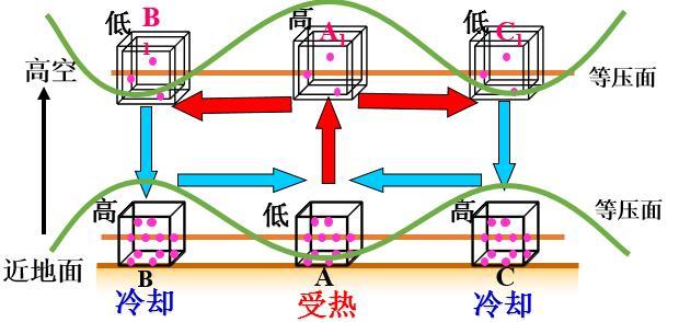 讲义 第二章 大气  2.2 热力环流和大气环流