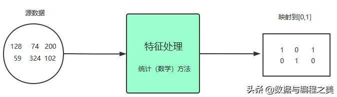 数据的特征,数据特征处理之数值型数据(归一化)