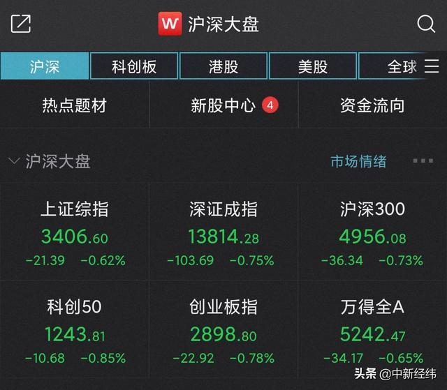 上证指数股票,A股集体低开沪指跌0.62% 超2700只个股下跌