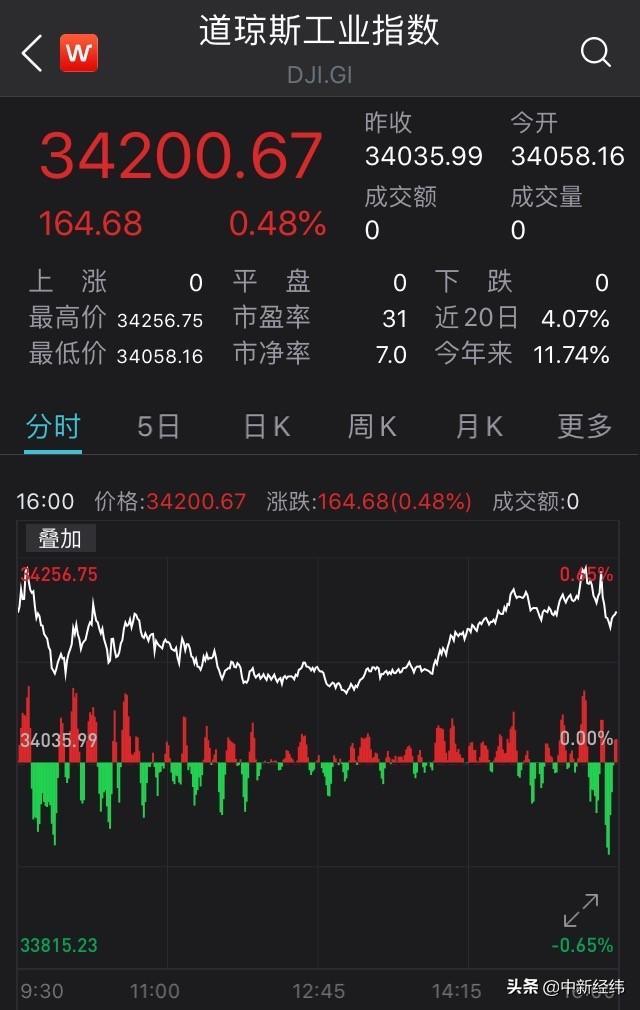 美国股票三大指数团体增涨 道琼斯指数24小时行情