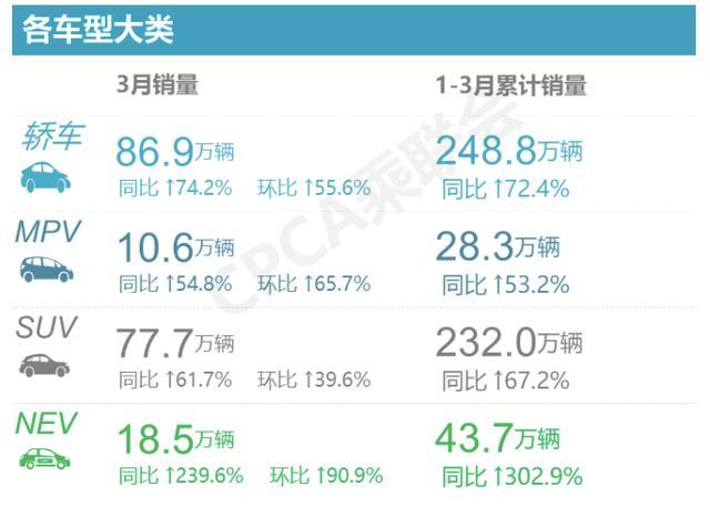 3月销售量榜:五菱是大赢家,合资suv趋势猛