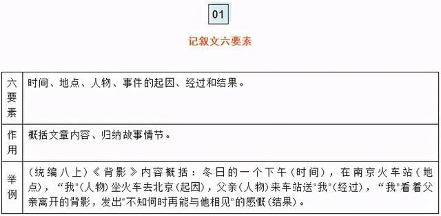 初中语文   重点文体知识梳理